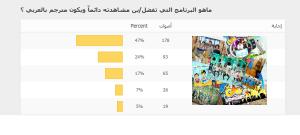 نتائج التصويت